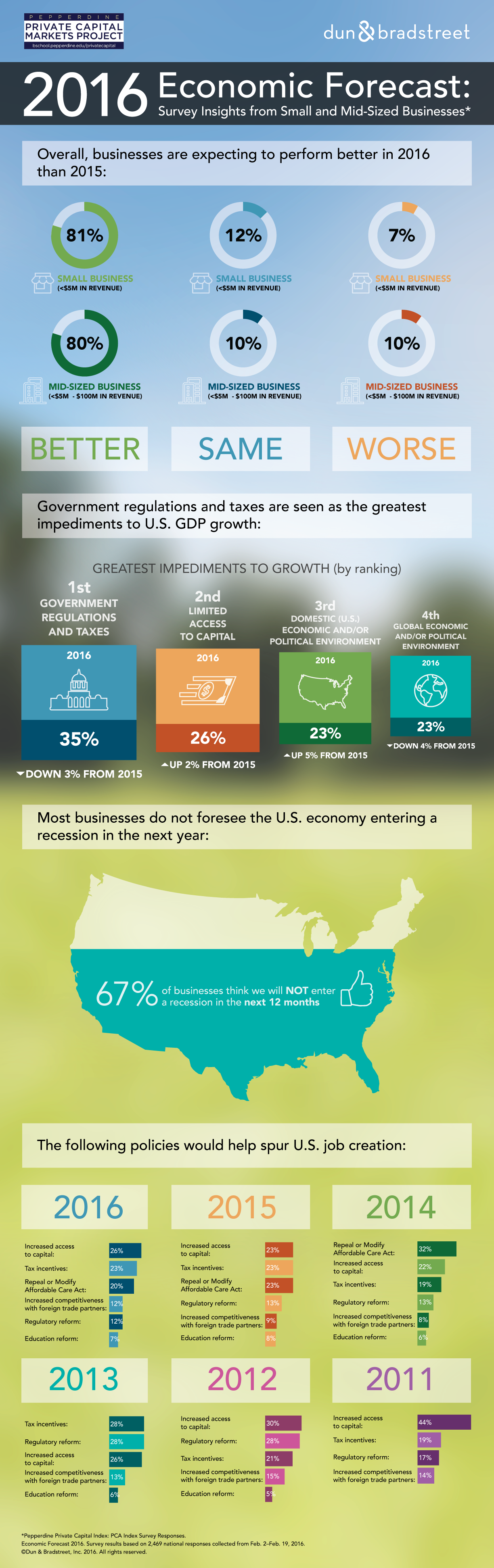2016 Economic Forecast Infographic copy